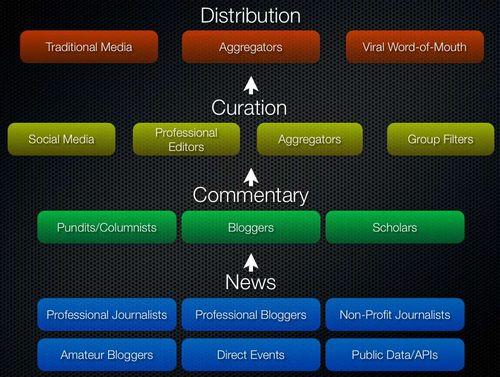Newsecosystem